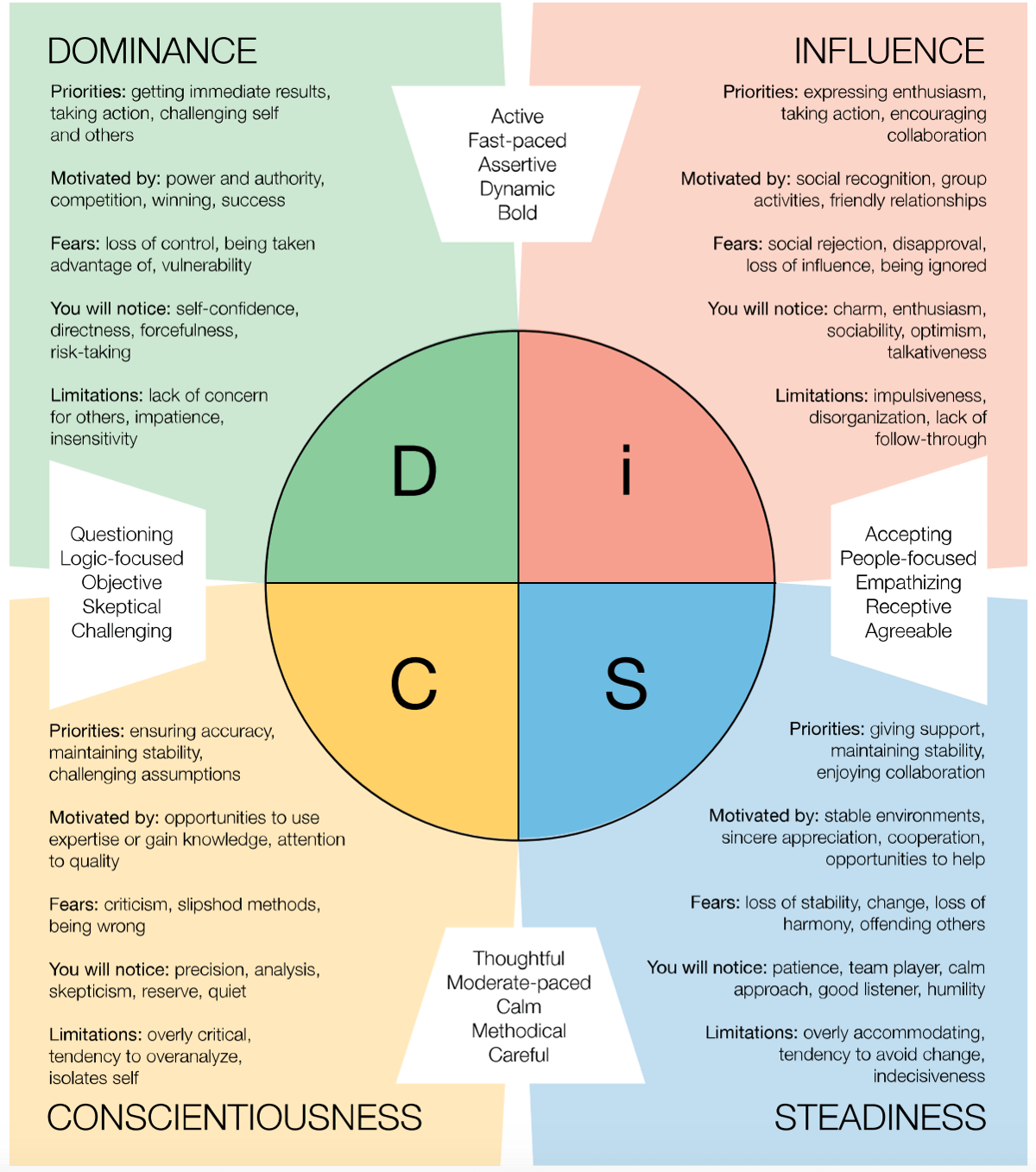 Chart showing the personal characteristics of the DiSC profile system.